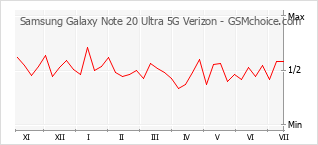 Gráfico de los cambios de popularidad Samsung Galaxy Note 20 Ultra 5G Verizon