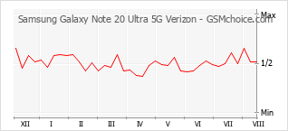 Le graphique de popularité de Samsung Galaxy Note 20 Ultra 5G Verizon