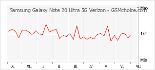 Populariteit van de telefoon: diagram Samsung Galaxy Note 20 Ultra 5G Verizon