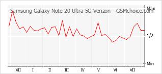 Диаграмма изменений популярности телефона Samsung Galaxy Note 20 Ultra 5G Verizon