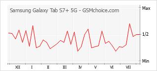 Diagramm der Poplularitätveränderungen von Samsung Galaxy Tab S7+ 5G