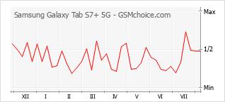 Gráfico de los cambios de popularidad Samsung Galaxy Tab S7+ 5G