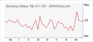 Le graphique de popularité de Samsung Galaxy Tab S7+ 5G
