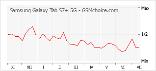 Grafico di modifiche della popolarità del telefono cellulare Samsung Galaxy Tab S7+ 5G