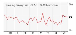 Traçar mudanças de populariedade do telemóvel Samsung Galaxy Tab S7+ 5G