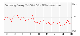 手机声望改变图表 Samsung Galaxy Tab S7+ 5G