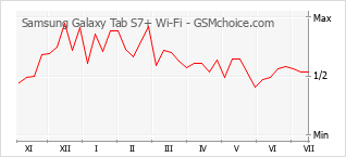 Diagramm der Poplularitätveränderungen von Samsung Galaxy Tab S7+ Wi-Fi
