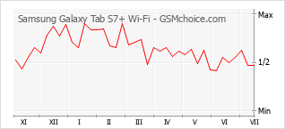 Popularity chart of Samsung Galaxy Tab S7+ Wi-Fi