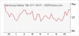 Gráfico de los cambios de popularidad Samsung Galaxy Tab S7+ Wi-Fi