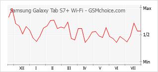 Grafico di modifiche della popolarità del telefono cellulare Samsung Galaxy Tab S7+ Wi-Fi