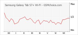 Traçar mudanças de populariedade do telemóvel Samsung Galaxy Tab S7+ Wi-Fi