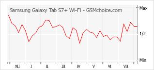 手机声望改变图表 Samsung Galaxy Tab S7+ Wi-Fi