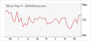 Le graphique de popularité de Tecno Pop 4