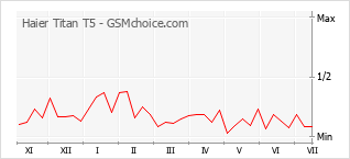 Popularity chart of Haier Titan T5
