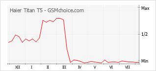 Grafico di modifiche della popolarità del telefono cellulare Haier Titan T5