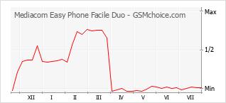 Diagramm der Poplularitätveränderungen von Mediacom Easy Phone Facile Duo