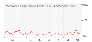Le graphique de popularité de Mediacom Easy Phone Facile Duo