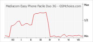 Diagramm der Poplularitätveränderungen von Mediacom Easy Phone Facile Duo 3G