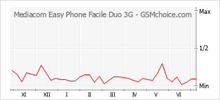 Диаграмма изменений популярности телефона Mediacom Easy Phone Facile Duo 3G