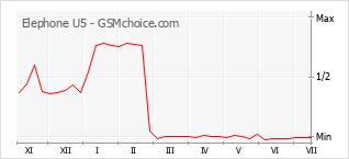 Gráfico de los cambios de popularidad Elephone U5