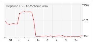 Grafico di modifiche della popolarità del telefono cellulare Elephone U5