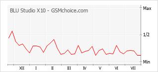 Le graphique de popularité de BLU Studio X10