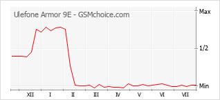 Grafico di modifiche della popolarità del telefono cellulare Ulefone Armor 9E