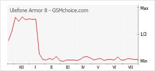 Le graphique de popularité de Ulefone Armor 8
