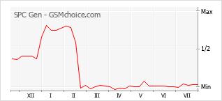 Popularity chart of SPC Gen