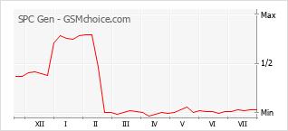 Gráfico de los cambios de popularidad SPC Gen