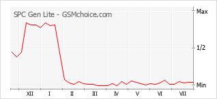 Le graphique de popularité de SPC Gen Lite
