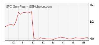 Popularity chart of SPC Gen Plus