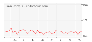 Диаграмма изменений популярности телефона Lava Prime X
