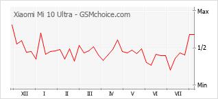 Popularity chart of Xiaomi Mi 10 Ultra