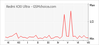Popularity chart of Redmi K30 Ultra