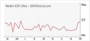 Gráfico de los cambios de popularidad Redmi K30 Ultra