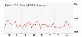 Le graphique de popularité de Redmi K30 Ultra