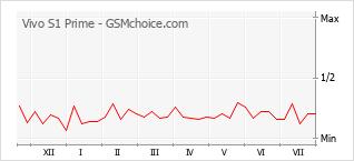 Le graphique de popularité de Vivo S1 Prime