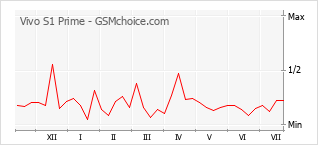 Grafico di modifiche della popolarità del telefono cellulare Vivo S1 Prime