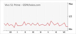 Диаграмма изменений популярности телефона Vivo S1 Prime
