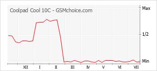 Grafico di modifiche della popolarità del telefono cellulare Coolpad Cool 10C