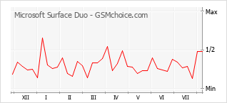 Popularity chart of Microsoft Surface Duo