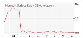 Gráfico de los cambios de popularidad Microsoft Surface Duo