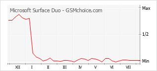 Диаграмма изменений популярности телефона Microsoft Surface Duo