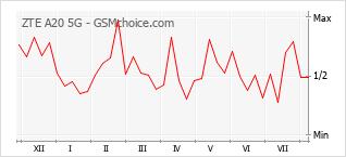 Le graphique de popularité de ZTE A20 5G