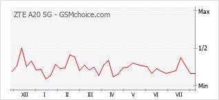 Grafico di modifiche della popolarità del telefono cellulare ZTE A20 5G