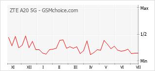 Populariteit van de telefoon: diagram ZTE A20 5G