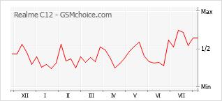 Gráfico de los cambios de popularidad Realme C12