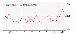 Le graphique de popularité de Realme C12