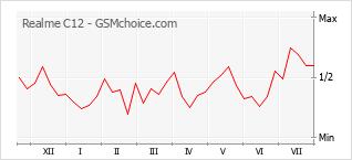 Traçar mudanças de populariedade do telemóvel Realme C12